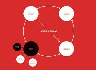 60 min brand strategist