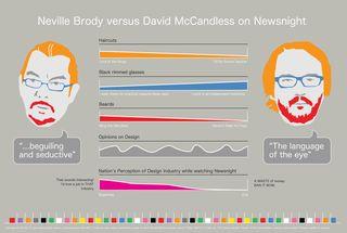 Neville-vs-david