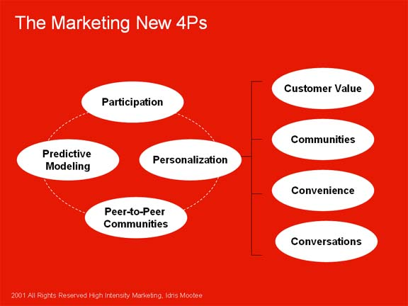 Web 2.0 and the Marketing New 4Ps - innovation playground Idris Mootee