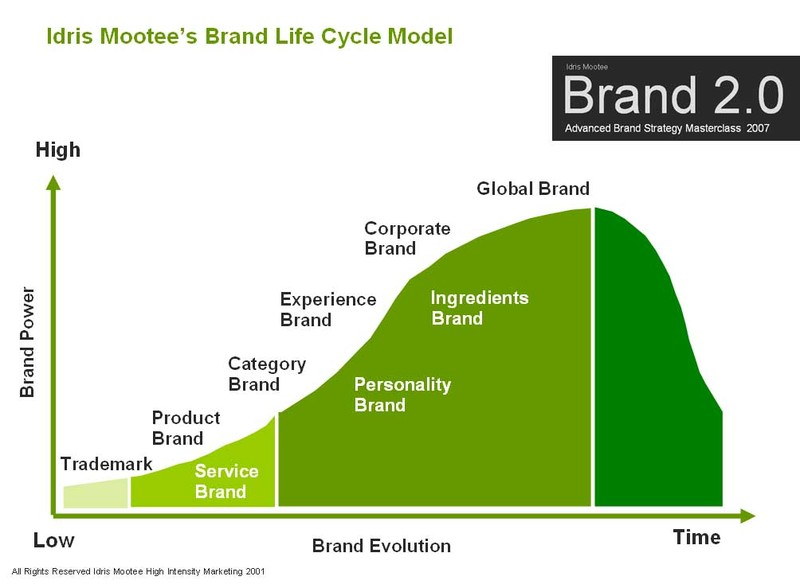 Idris_mootee_brand_life_cycle_model